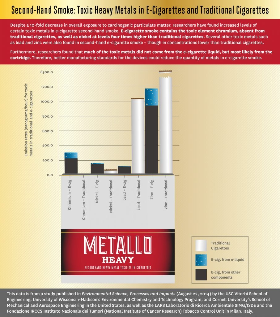 metals in secondhand smoke infographic