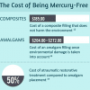 cost of amalgam vs. composite