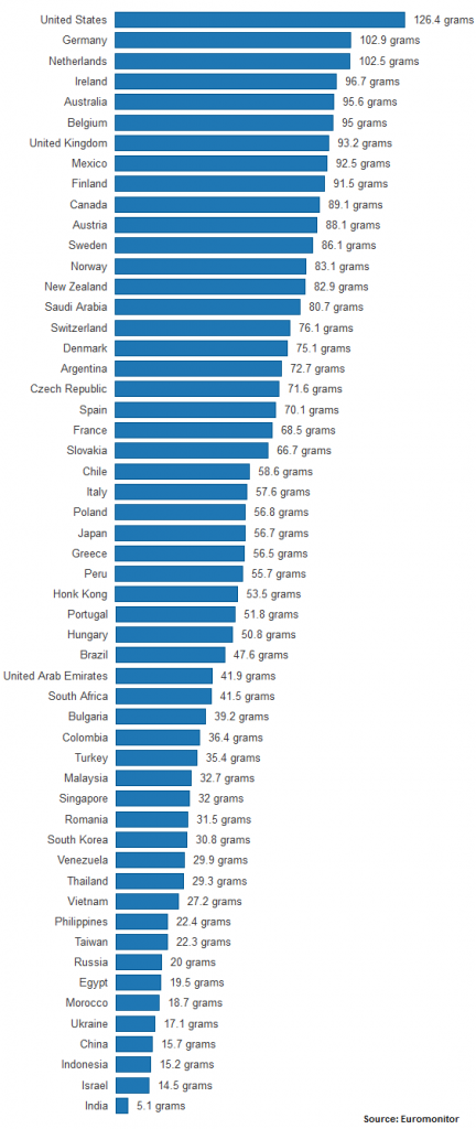 chart comparing daily sugar consumption globally