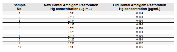 table showing mercury release from amalgam fillings